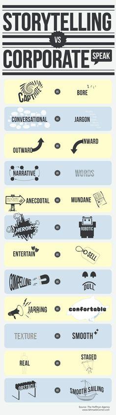 storytelling - das Eine schließt den Gegensatz nicht aus ... im Gegenteil, z.B. durch unterhalten (entertain) verkaufen (sell). Auf die Mischung kommt es an, denn Storytelling funktioniert in jedem Medium, es ist grundlegende verankert in der Kommunikation des Menschen. Wir entwickeln ein Corporate Speach auf Basis des Stroytelling: http://www.bigbangandwhisper.com/