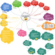 Best Mindmapping CLIL Epublications For Bilingual Primary - Solar system mind map