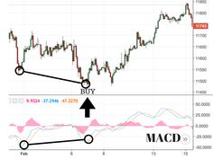 A Complete Guide to the MACD Indicator - New Trader U -