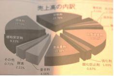 0205 日本人は、一年間どれだけグレタミン酸ナトリウムを取っているか?  食品化学新聞・取材しました。 では、日本人は、一年間どれだけ味の素を取っているか? つまりグレタミン酸ナトリウムの年間需要量と売上高です。