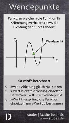 Wendepunkte einer Funktion: Was ist das und wie wird's berechnet? | studes  Mehr Spicker auf www.studes.de