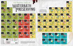 Periodic Table of Waterbath Canning