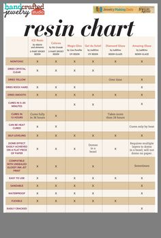 Jewelry Making Ideas free resin comparison chart - Master resin jewelry making with these five resin jewelry making tips from the editor of our interactive jewelry making eMagazine. Diy Resin Art, Diy Resin Crafts, Ice Resin, Resin Molds, Resin Glue, Silicone Molds, Dremel, Resin Jewelry Making, Resin Jewlery
