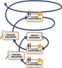 El reconocimiento social estambién…EVALUACIÓN! By .@juandoming