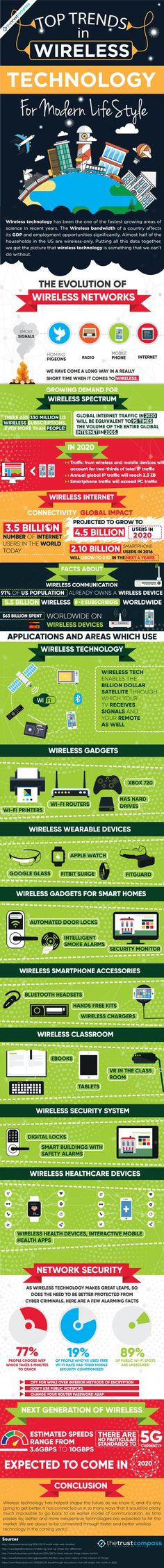 Top Trends In Wireless Technology For Modern LifeStyle #Infographic #Technology #Trends