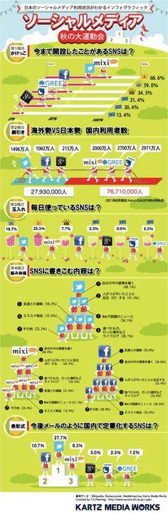 国内のソーシャルメディアの利用状況が1枚でわかるインフォグラフィック