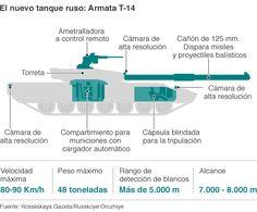 """La ocasión le servirá a Rusia para """"presentar en sociedad"""" algunas de sus nuevas y más sofisticadas armas. La estrella del desfile es el Armata T-14, que se ha dicho puede servir de base para un futuro """"tanque robot""""."""