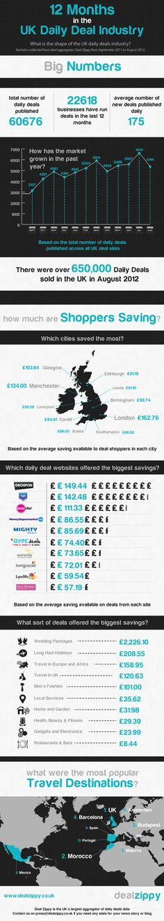 UK Daily Deals Industry Infographic