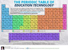 Periodic table of education technology--abbreviations to numerous apps. Education Quotes For Teachers, Education College, Quotes For Students, E Learning, Technology Tools, Digital Technology, Instructional Technology, Educational Technology, Elementary Science