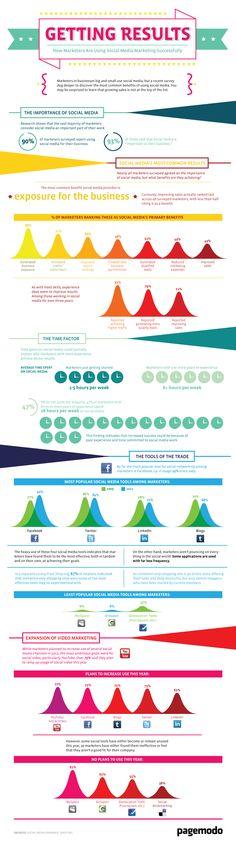 How marketers are using Social Media Marketing Succesfully #infographic