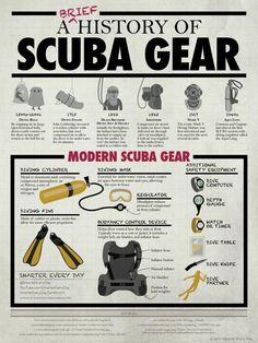 history of scuba gear