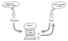 A Very Useful Work of Fiction – Mental Models in Design » Interaction Design Foundation
