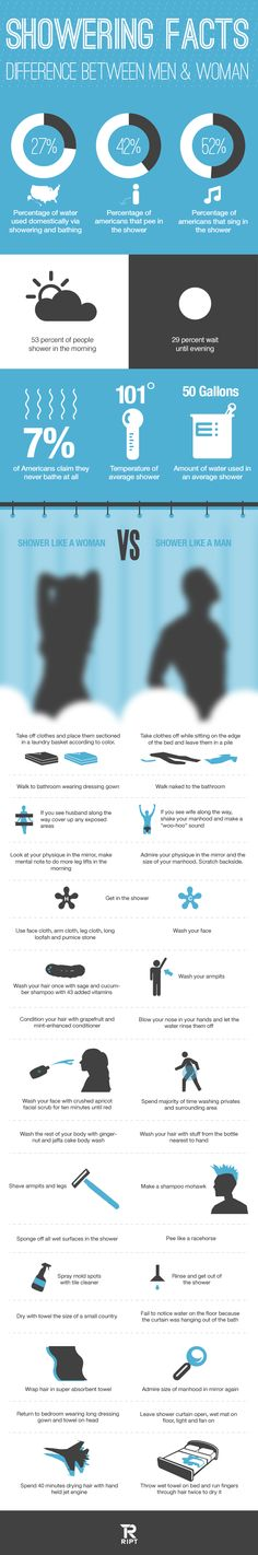 Fun facts about taking showers from the people at RIPT Apparel, your funny t-shirt site. They explore some fun facts about water consumption as well.