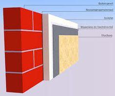 isoleren - je moet je huis isoleren, dat doe je bijvoorbeeld met steenwol. Je bespaart de warmte in huis met isoleren.