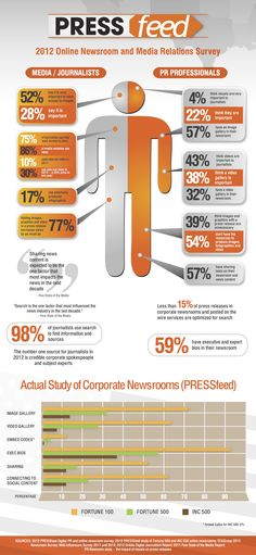 What Reporters Want  Public Relations - The Cirlot Agency