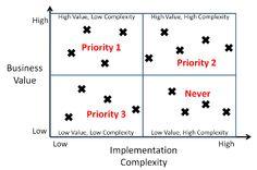 #value #complexity #prioritisation #priority