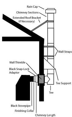 Image result for how to install wood stove pipe through wall