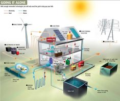 Convert Solar, Wind, Atmospheric Water Genreation, Hydropower, Geothermal, or Green Roof technology. Going it Alone Sustainable Components
