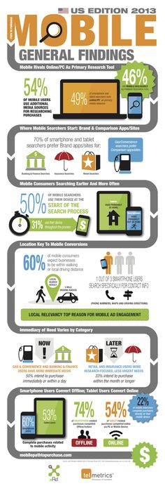 The Mobile Path to Purchase 2013 study was based on survey feedback compiled by Nielsen of more than 2,000 respondents plus observed consumer behaviors from Nielsen's Smartphone Analytics Panel. http://www.intelisystems.com