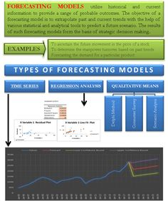 Solutions manual for fundamentals of financial management 14th forecasting models fandeluxe Image collections