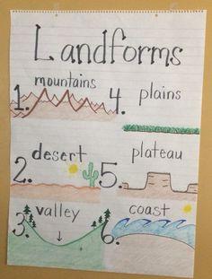 First Grade landforms anchor chart