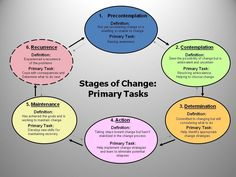 Motivational Interviewing: 6 stages of change Mental Health Counseling, Counseling Psychology, School Psychology, School Counseling, Health Education, Therapy Worksheets, Therapy Activities, Counseling Activities, Counseling Techniques
