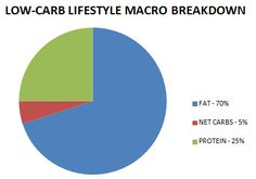 Low carb macros to lose weight in pie chart form