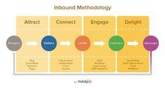 The Inbound Marketing Methodology Explained [VIDEO]