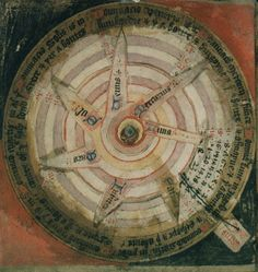 Volvelles. This 15th Century version were designed to aid in the calculation of the locations of the planets throughout the year.