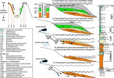 Sequence stratigraphy | Geology IN#W1GSfCJk21RP6Fs0.99#W1GSfCJk21RP6Fs0.99