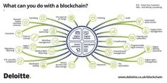 What can you do with a blockchain ?