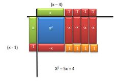 Multiply binomials using electronic Algebra tiles. All you need is MS Word.