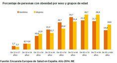 España 2015: obesos