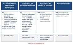 Diagnostic: Prévention du blocage des flux financiers  https://www.globalbpa.com/gestion-des-risques/diagnostic-prevention-du-blocage-des-flux-financiers BPA IMG DemarcheDiagosticBlocageFlux 00
