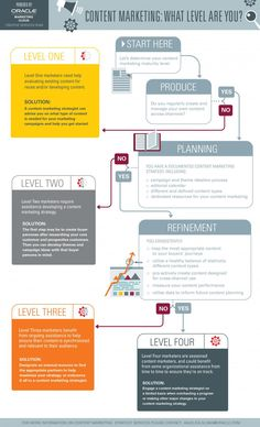Assess Your #ContentMarketing Maturity Level - #Infographic