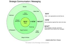 Why You Fail to Communicate! The Strategic Messaging Model Explained for B2B Branding an...