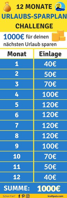 The vacation savings plan challenge: This is how you save € 1000 for your next vacation Die 12 Monate Urlaubs-Sparplan Challenge: So sparst du für deinen nächsten Urlaub Saving money for your vacation: The € 1000 savings plan , Vacation Savings, Savings Plan, Life Hacks, Money Challenge, Budget Planer, Health Promotion, Finance Tips, Thing 1 Thing 2, Money Saving Tips