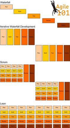 The difference between waterfall, iterative waterfall, scrum and lean agile methodologies in diagramatics Change Management, Business Management, Business Planning, Agile Software Development, Software Testing, Kaizen, Leadership, Business Analyst, Web Design