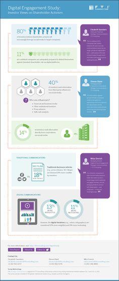 Digital Engagement Study: Investor Views on Shareholder Activism