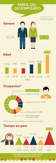 Infografía sobre el Perfil del desempleado en España. http://blog.infoempleo.com/a/615-los-profesionales-paro-no-reciben-ningun-tipo-subsidio-ayuda-desempleo/