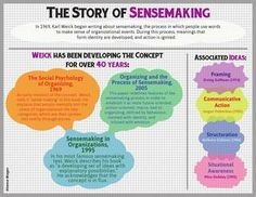 The Story of Sensemaking - An information design poster I created to visualize the history and context of Karl Weick's theory of sensemaking. Change Management, Project Management, Learning Organization, Information Design, Design Thinking, Fun Learning, Theory, Psychology, Infographic