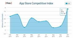 Report: App Store downloads surge to highest ever in October following iPhone 6/6 Plus launch