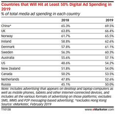 Credit: emarketing In February,eMarketerforecasted that, for the first time,U.S. digital ad spending would outpacethose appearing on more traditional formats -- like TV and print -- in 2019. Now, the market research outlet is reporting that the digital ad spend takeover is becoming more of a global phenomenon -- forecasting that in at least 10 developed countries, 50% or more of national ad spend will go toward digital formats, including mobile and desktop. #digital #digitalmarketing… Video Advertising, Marketing And Advertising, Online Message, Marketing Budget, Brand Management, Global Business, Market Research, Customer Experience, Budgeting