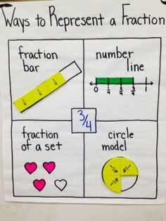 Ways to Represent a Fraction/3rd grade/MES/Sydney Tyson