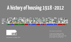 This Social Market Foundation animated prezi offers a timeline of UK housing policy, facts and figures. Uk Housing, John Major, Gordon Brown, Hidden Places, Timeline, Innovation, Foundation, Presentation, Facts