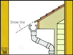 The Rain Gutter Should Be Installed A Bit Lower Down So It Is Not Directly In The Path Of The Sliding Snow And How To Install Gutters Rain Gutters Metal Roof