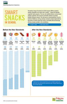 Cool visual to explain new snack regs.