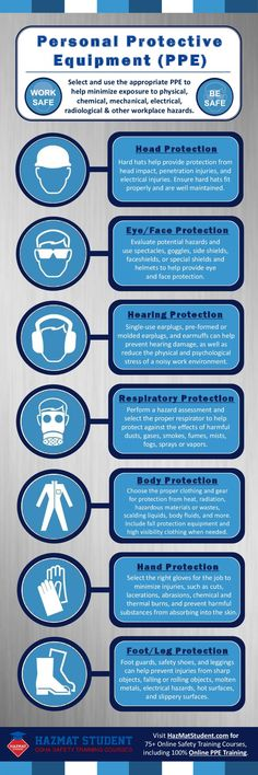 This infographic shows the basic personal protective equipment, or PPE, that needs to be considered during a hazard assessment to protect employees fr Lab Safety, Safety Rules, Safety Week, Health And Safety Poster, Safety Posters, Osha Safety Training, Safety Pictures, Safety Slogans, Safety Topics