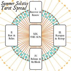 """evviemarin: """" Summer Solstice Tarot Spread Place the Sun card in the middle of your table before you shuffle and draw anything else. The sun is at its peak power up north. Summer means everything for us that the tarot Sun does. Summer Solstice Ritual, Solstice Festival, Winter Solstice, Tarot Card Spreads, Tarot Cards, Free Tarot, Tarot Learning, Sabbats, Beltane"""
