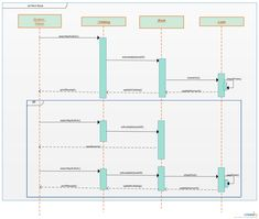 Uml sequence diagram template for hotel management system use this a library system be sure to have a uml diagram on hand the chart below shows sequential actions and actors that make up a library management system ccuart Gallery